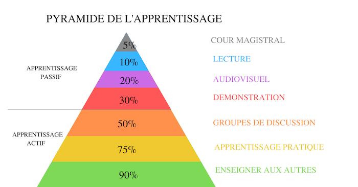pyramide de l'apprentissage